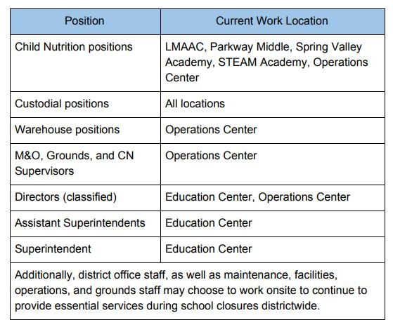 Postion/Work Location table